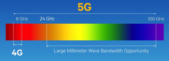 As the New 5G Networks Arrive, Cell Phone and EMF Radiation